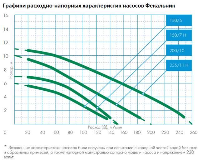 График характеристик насоса Джилекс Фекальник 255/11 ФН