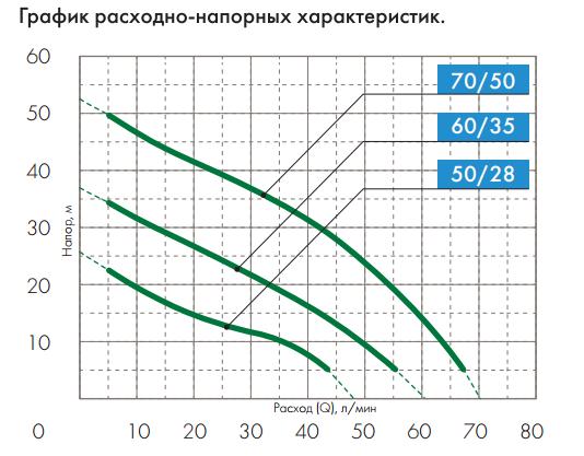 График рабочих характеристик насосных станций серии Джамбо 60/35 П-К