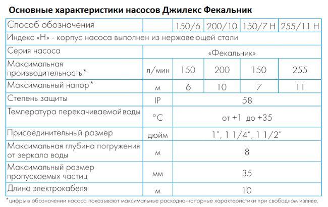 Характеристики насоса Джилекс Фекальник 255/11 ФН