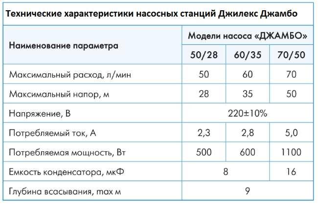 Технические характеристики насосных станций Джилекс Джамбо 60/35 П-К